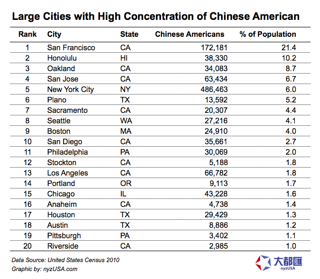Large Cities with High Concentration of Chinese American