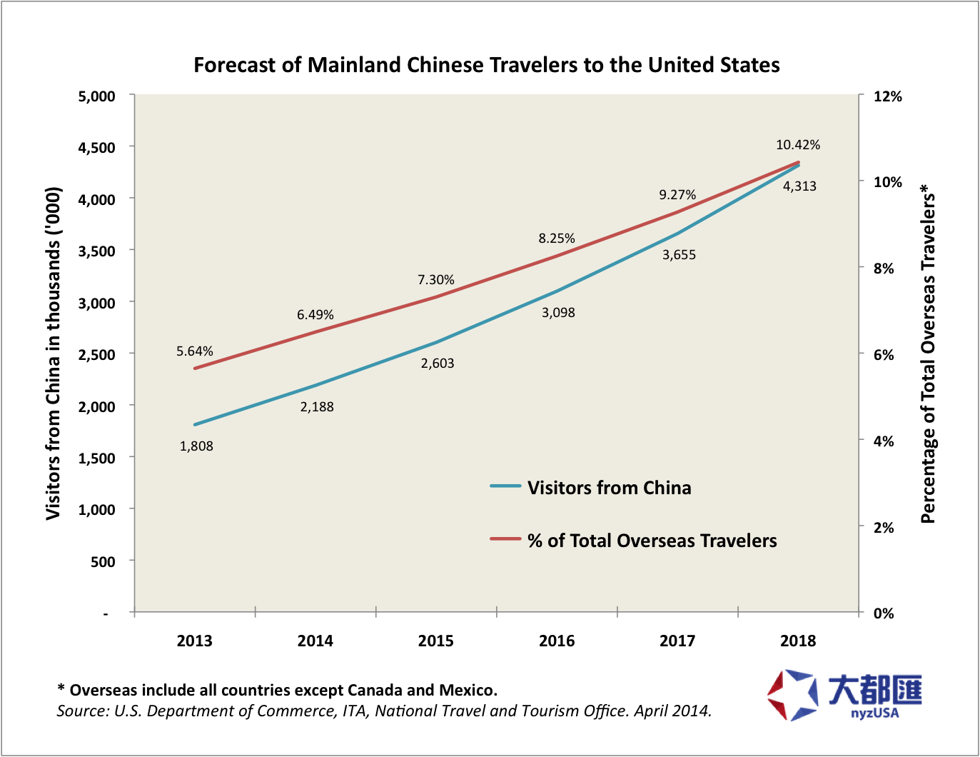 Forecast of Mainland Chinese Travelers to the United States
