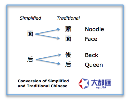 Conversion of Traditional and Simplified Chinese