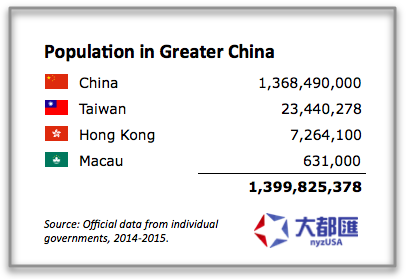 Population in Greater China: 1.4 billion